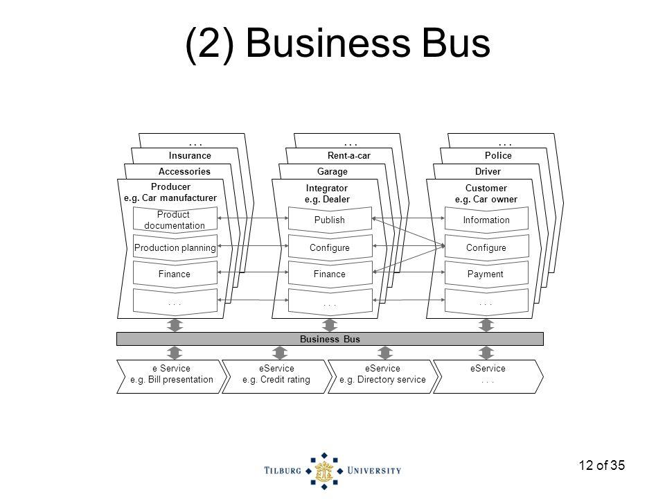 12 of 35 Business Bus eService e.g. Credit rating e Service e.g.