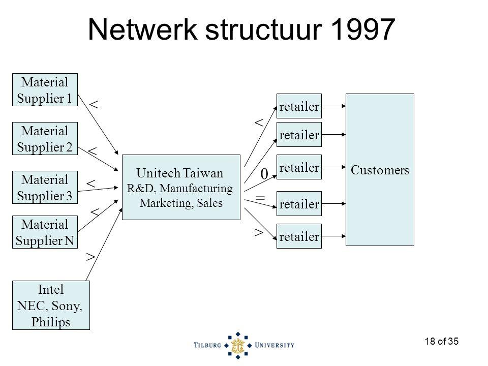 18 of 35 Material Supplier 1 Material Supplier 2 Intel NEC, Sony, Philips Material Supplier 3 Material Supplier N Unitech Taiwan R&D, Manufacturing Marketing, Sales > < < < < retailer Customers < 0 > = Netwerk structuur 1997