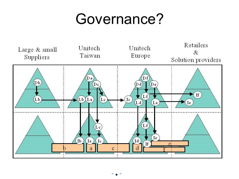 21 of 35 Governance