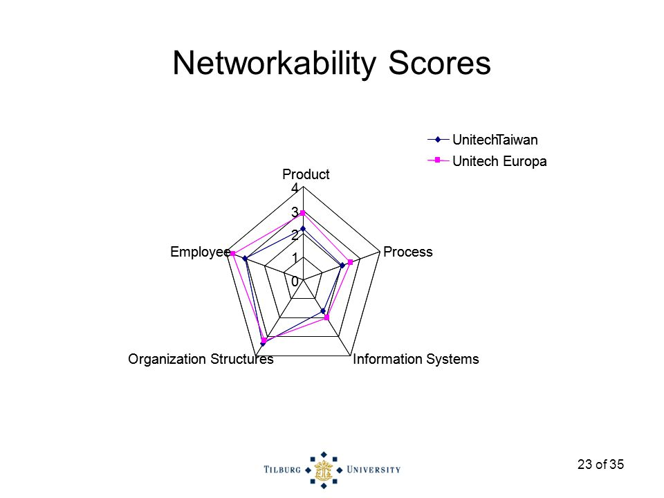 23 of 35 Networkability Scores 0 1 2 3 4 Product Process Information SystemsOrganization Structures Employee UnitechTaiwan Unitech Europa 0 1 2 3 4 Product Process Information SystemsOrganization Structures Employee UnitechTaiwan Unitech Europa