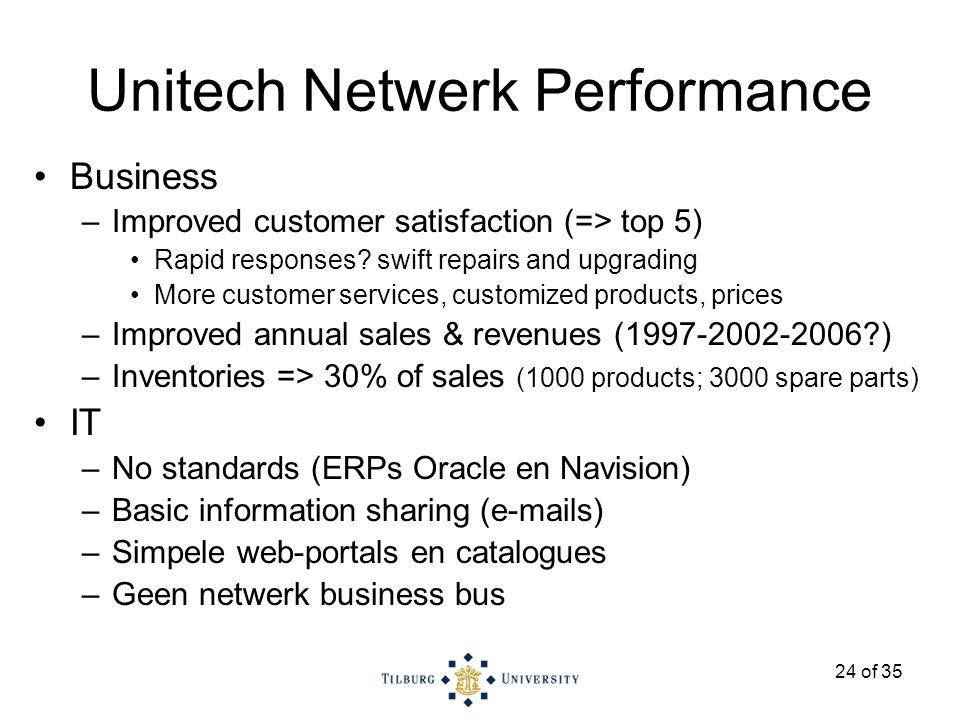 24 of 35 Unitech Netwerk Performance Business –Improved customer satisfaction (=> top 5) Rapid responses.