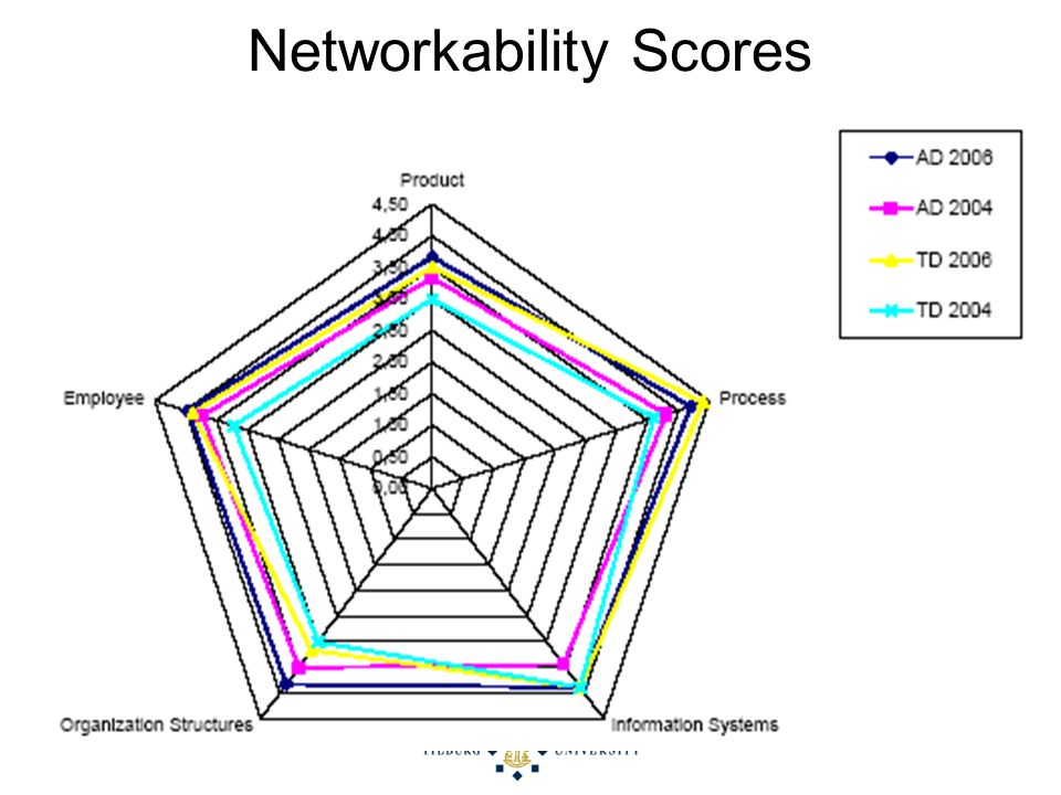 28 of 35 Networkability Scores