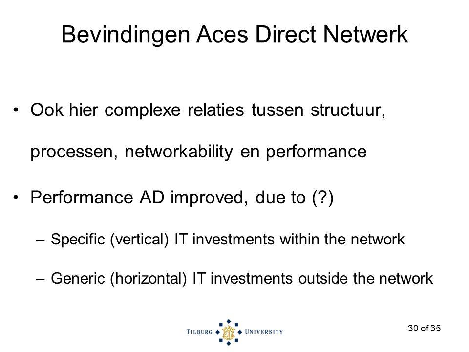 30 of 35 Bevindingen Aces Direct Netwerk Ook hier complexe relaties tussen structuur, processen, networkability en performance Performance AD improved, due to ( ) –Specific (vertical) IT investments within the network –Generic (horizontal) IT investments outside the network