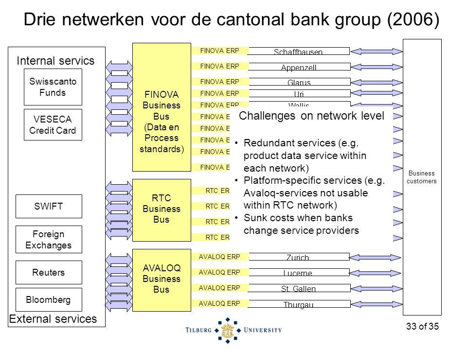 33 of 35 Drie netwerken voor de cantonal bank group (2006) St.