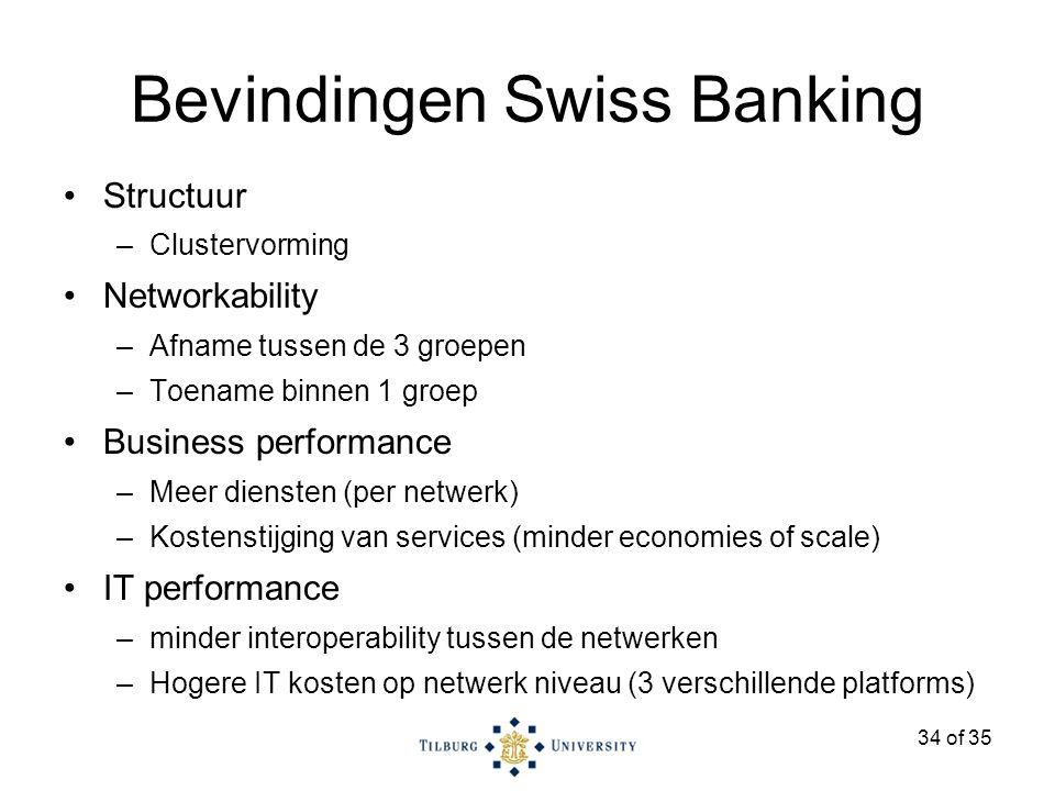 34 of 35 Bevindingen Swiss Banking Structuur –Clustervorming Networkability –Afname tussen de 3 groepen –Toename binnen 1 groep Business performance –Meer diensten (per netwerk) –Kostenstijging van services (minder economies of scale) IT performance –minder interoperability tussen de netwerken –Hogere IT kosten op netwerk niveau (3 verschillende platforms)