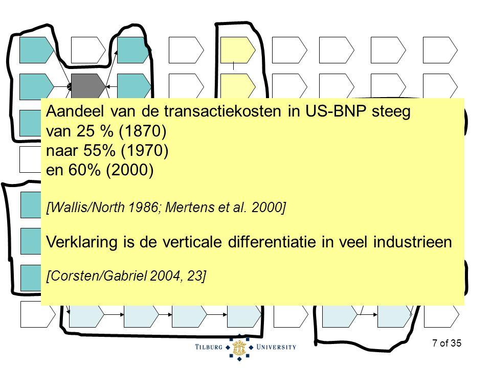 7 of 35 Aandeel van de transactiekosten in US-BNP steeg van 25 % (1870) naar 55% (1970) en 60% (2000) [Wallis/North 1986; Mertens et al.