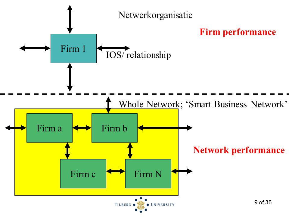 30 of 35 Bevindingen Aces Direct Netwerk Ook hier complexe relaties tussen structuur, processen, networkability en performance Performance AD improved, due to (?) –Specific (vertical) IT investments within the network –Generic (horizontal) IT investments outside the network