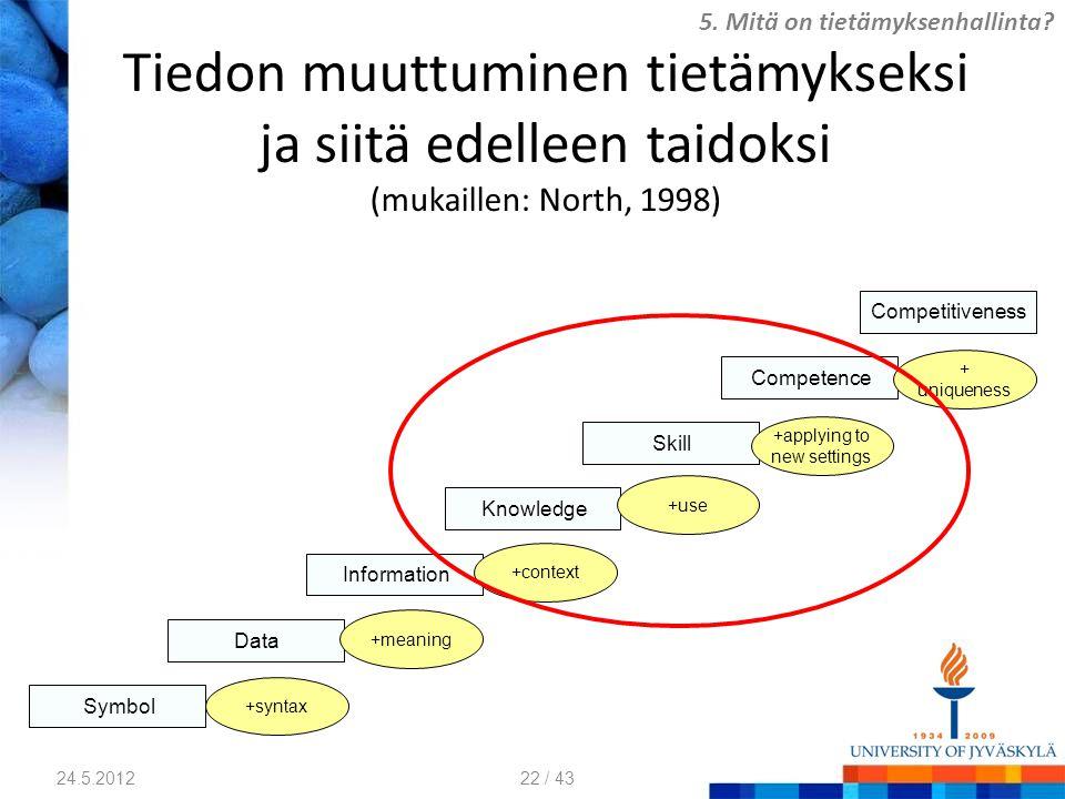 Tiedon muuttuminen tietämykseksi ja siitä edelleen taidoksi (mukaillen: North, 1998) Symbol Data Information Knowledge Skill Competence Competitiveness +syntax +meaning +applying to new settings +use +context + uniqueness 5.