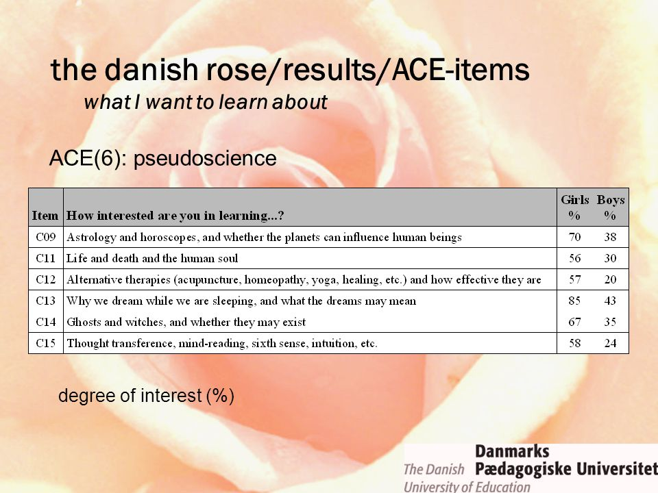 ACE(6): pseudoscience degree of interest (%) the danish rose/results/ACE-items what I want to learn about