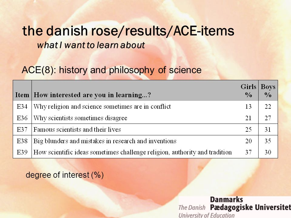 ACE(8): history and philosophy of science degree of interest (%) the danish rose/results/ACE-items what I want to learn about