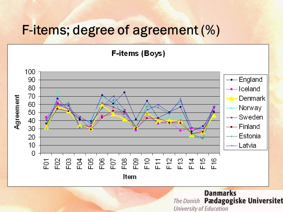 F-items; degree of agreement (%)
