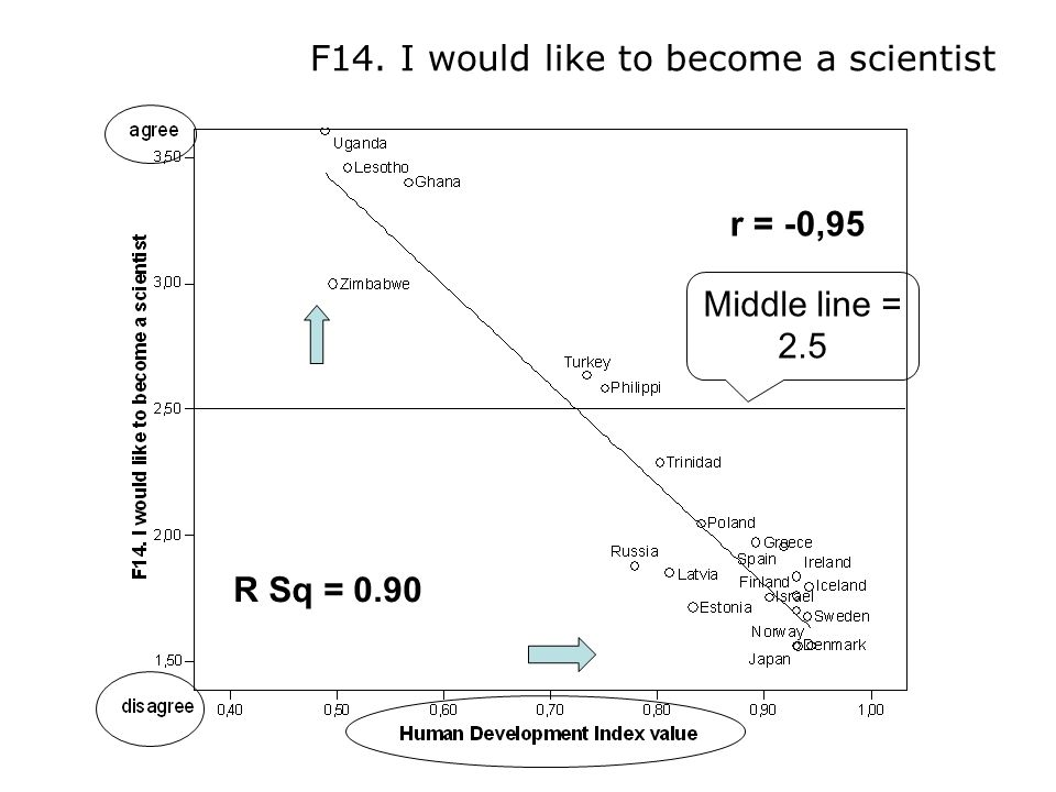 r = -0,95 F14. I would like to become a scientist Middle line = 2.5 R Sq = 0.90