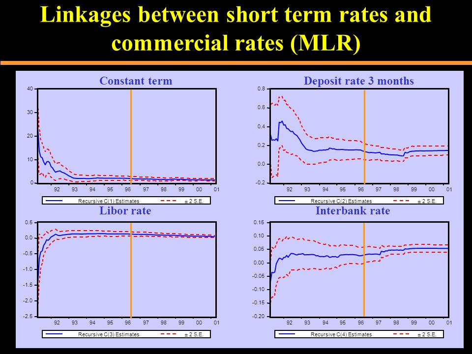 Linkages between short term rates and commercial rates (MLR) 0 10 20 30 40 92939495969798990001 Recursive C(1) Estimates± 2 S.E.