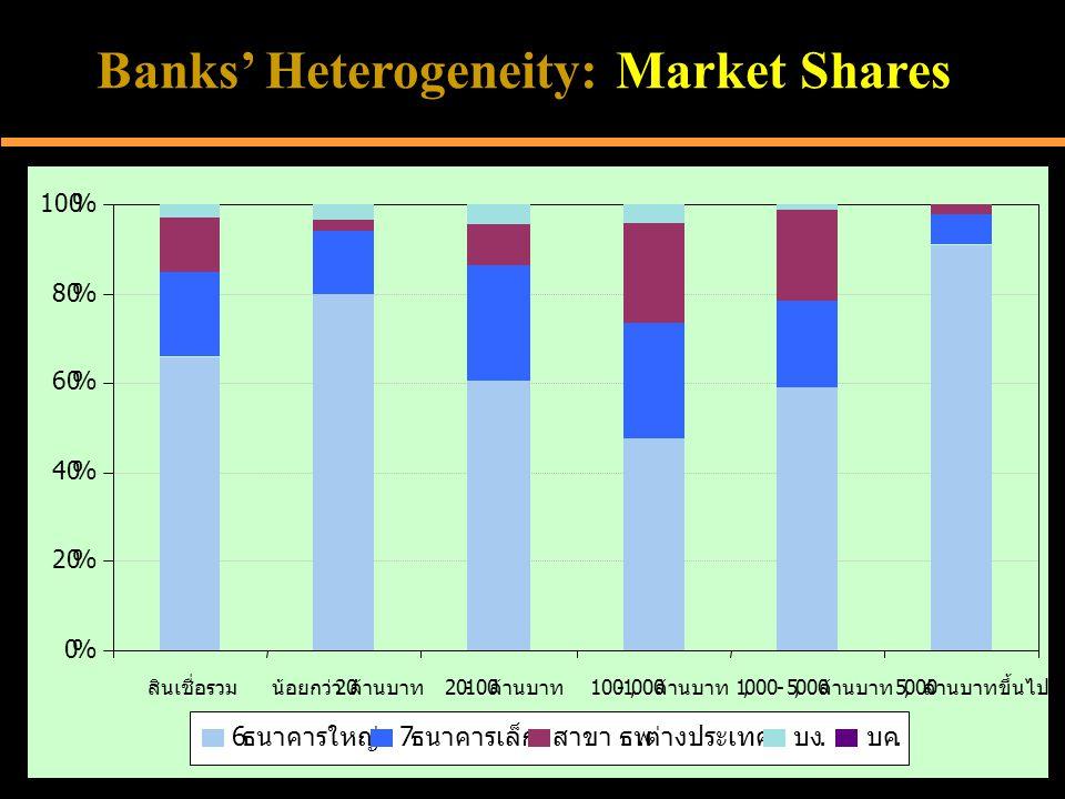 Banks' Heterogeneity: Market Shares