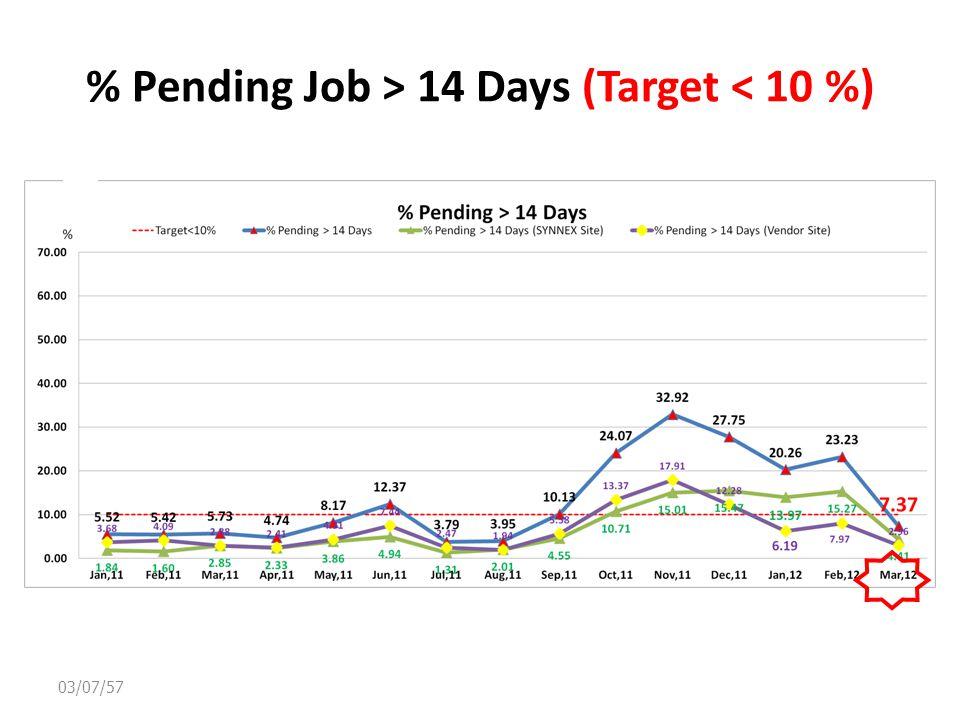 % Pending Job > 14 Days (Target < 10 %) 03/07/57
