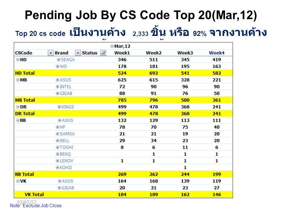 Pending Job By CS Code Top 20(Mar,12) Note: Exclude Job Close Top 20 cs code เป็นงานค้าง 2,333 ชิ้น หรือ 92% จากงานค้าง ทั้งหมด 2,535 ชิ้น 03/07/57