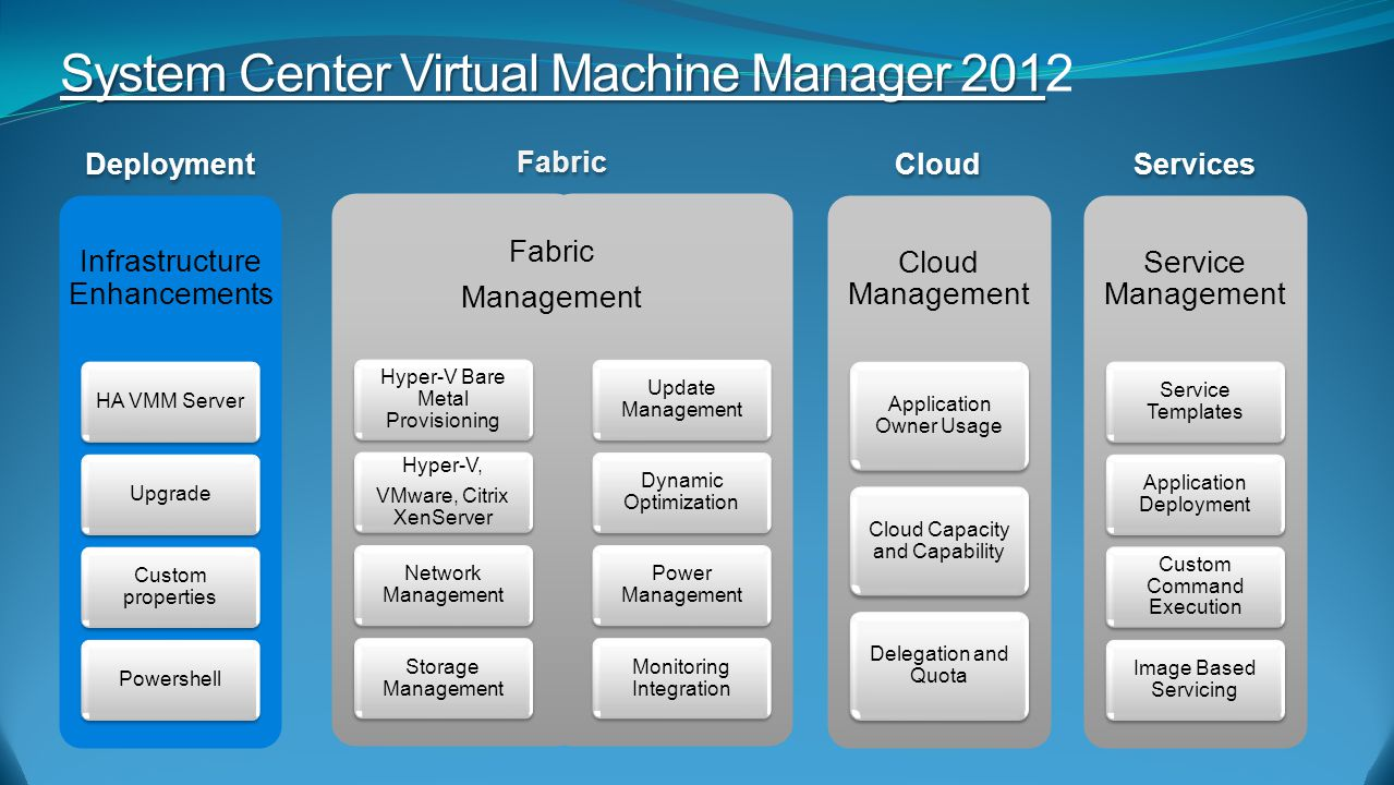 Services Cloud Infrastructure Enhancements HA VMM Server Upgrade Custom properties Powershell Deployment Fabric Hyper-V Bare Metal Provisioning Hyper-V, VMware, Citrix XenServer Hyper-V, VMware, Citrix XenServer Network Management Storage Management Update Management Dynamic Optimization Power Management Monitoring Integration Fabric Management System Center Virtual Machine Manager 201 System Center Virtual Machine Manager 2012