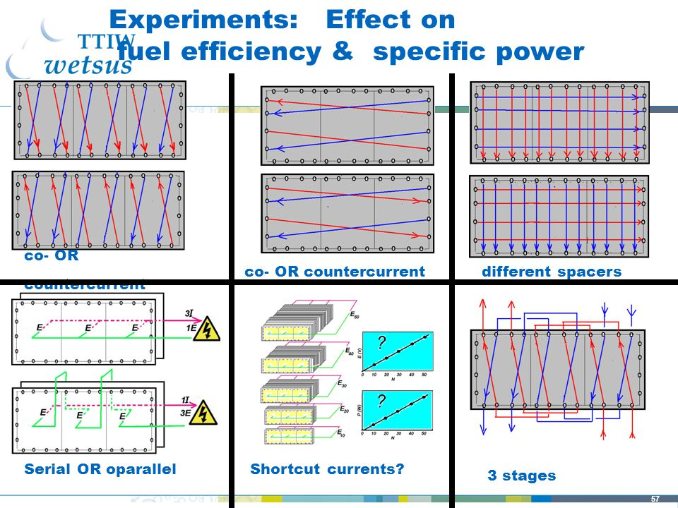 57 3 stages Experiments: Effect on fuel efficiency & specific power co- OR countercurrent different spacers Serial OR oparallel Shortcut currents.