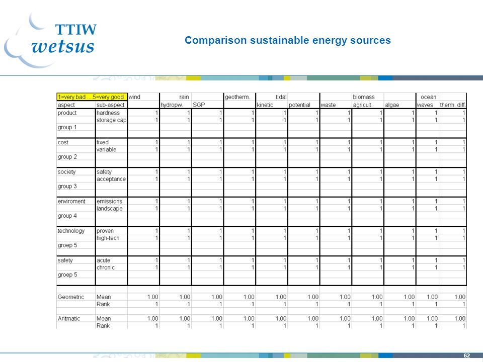 62 Comparison sustainable energy sources
