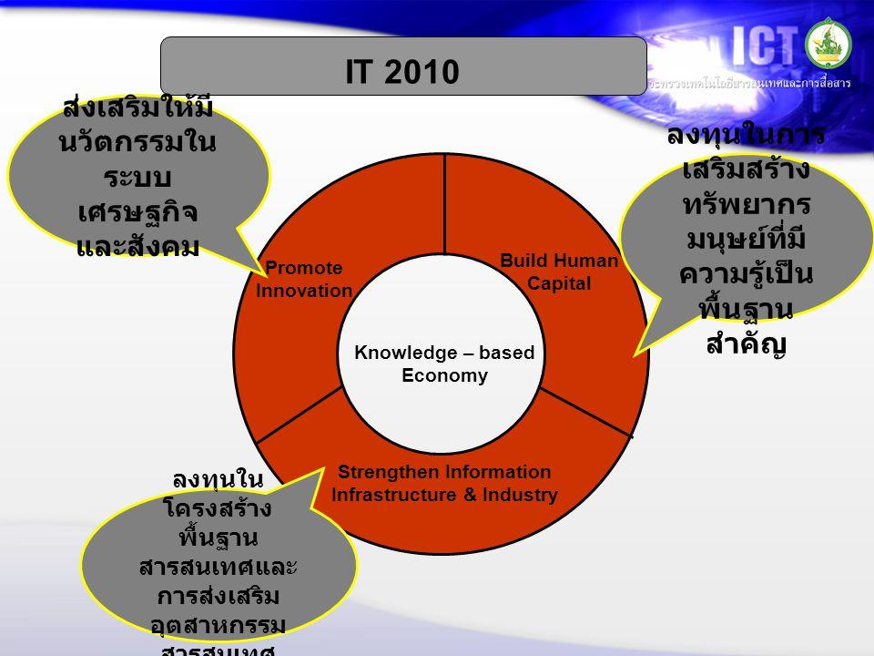 IT 2010 Promote Innovation Build Human Capital Strengthen Information Infrastructure & Industry Knowledge – based Economy ลงทุนในการ เสริมสร้าง ทรัพยากร มนุษย์ที่มี ความรู้เป็น พื้นฐาน สำคัญ ส่งเสริมให้มี นวัตกรรมใน ระบบ เศรษฐกิจ และสังคม ลงทุนใน โครงสร้าง พื้นฐาน สารสนเทศและ การส่งเสริม อุตสาหกรรม สารสนเทศ