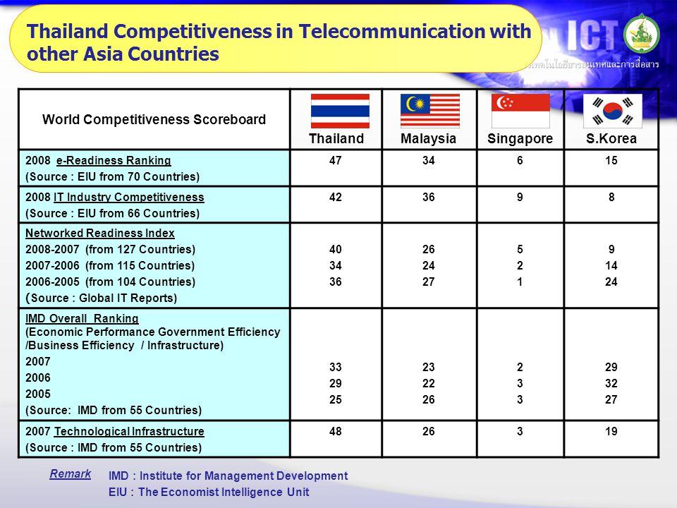 S.KoreaSingaporeMalaysiaThailand World Competitiveness Scoreboard 15634472008 e-Readiness Ranking (Source : EIU from 70 Countries) 8936422008 IT Indus