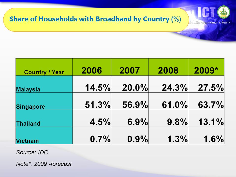 Share of Households with Broadband by Country (%) Country / Year 2006200720082009* Malaysia 14.5%20.0%24.3%27.5% Singapore 51.3%56.9%61.0%63.7% Thailand 4.5%6.9%9.8%13.1% Vietnam 0.7%0.9%1.3%1.6% Source: IDC Note*: 2009 -forecast