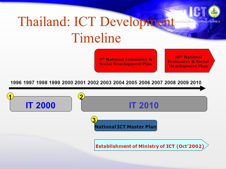 Thailand: ICT Development Timeline 199620101997199819992000200120022003200420052006200720082009 IT 2000IT 2010 National ICT Master Plan Establishment of Ministry of ICT (Oct'2002) 9 th National Economics & Social Development Plan 10 th National Economics & Social Development Plan 12 3
