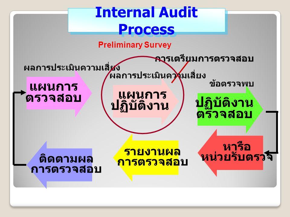 การเตรียมการตรวจสอบ แผนการ ตรวจสอบ แผนการ ปฏิบัติงาน ตรวจสอบ หารือ หน่วยรับตรวจ รายงานผล การตรวจสอบ ติดตามผล การตรวจสอบ ผลการประเมินความเสี่ยง ข้อตรวจพบ Internal Audit Process Preliminary Survey