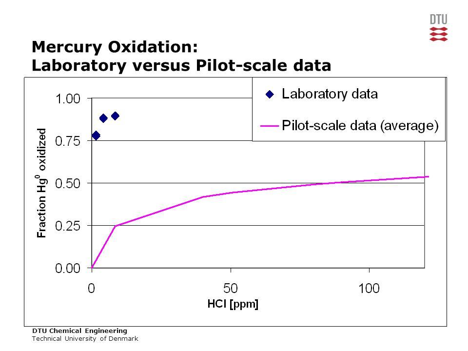 DTU Chemical Engineering Technical University of Denmark Mercury Oxidation: Laboratory versus Pilot-scale data