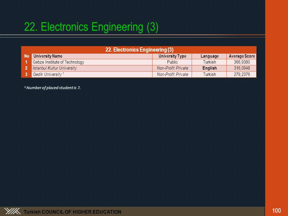 Turkish COUNCIL OF HIGHER EDUCATION 22. Electronics Engineering (3) No University NameUniversity TypeLanguageAverage Score 1 Gebze Institute of Techno