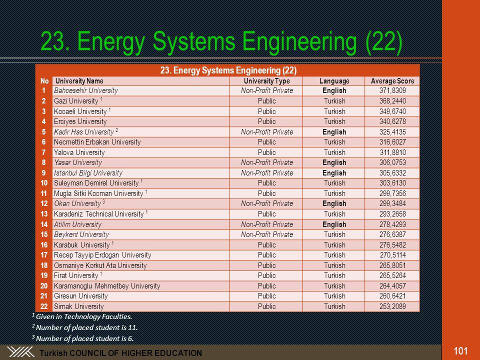 Turkish COUNCIL OF HIGHER EDUCATION 23. Energy Systems Engineering (22) No University NameUniversity TypeLanguageAverage Score 1 Bahcesehir University