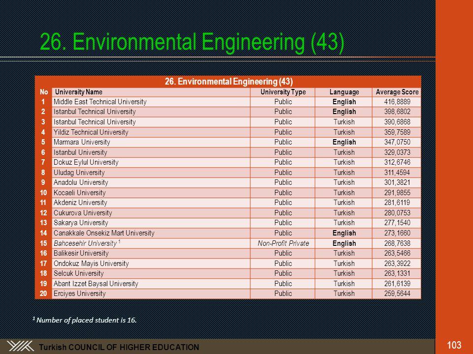 Turkish COUNCIL OF HIGHER EDUCATION 26. Environmental Engineering (43) No University NameUniversity TypeLanguageAverage Score 1 Middle East Technical