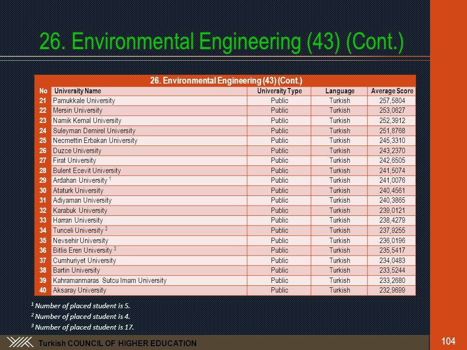 Turkish COUNCIL OF HIGHER EDUCATION 26. Environmental Engineering (43) (Cont.) No University NameUniversity TypeLanguageAverage Score 21 Pamukkale Uni
