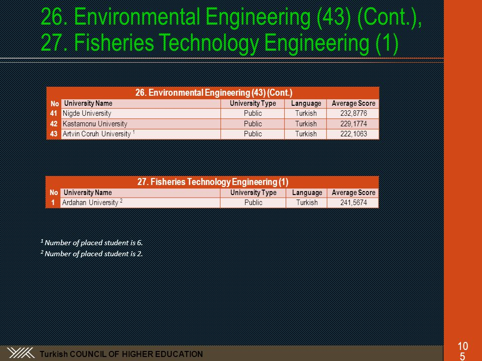 Turkish COUNCIL OF HIGHER EDUCATION 26.Environmental Engineering (43) (Cont.), 27.