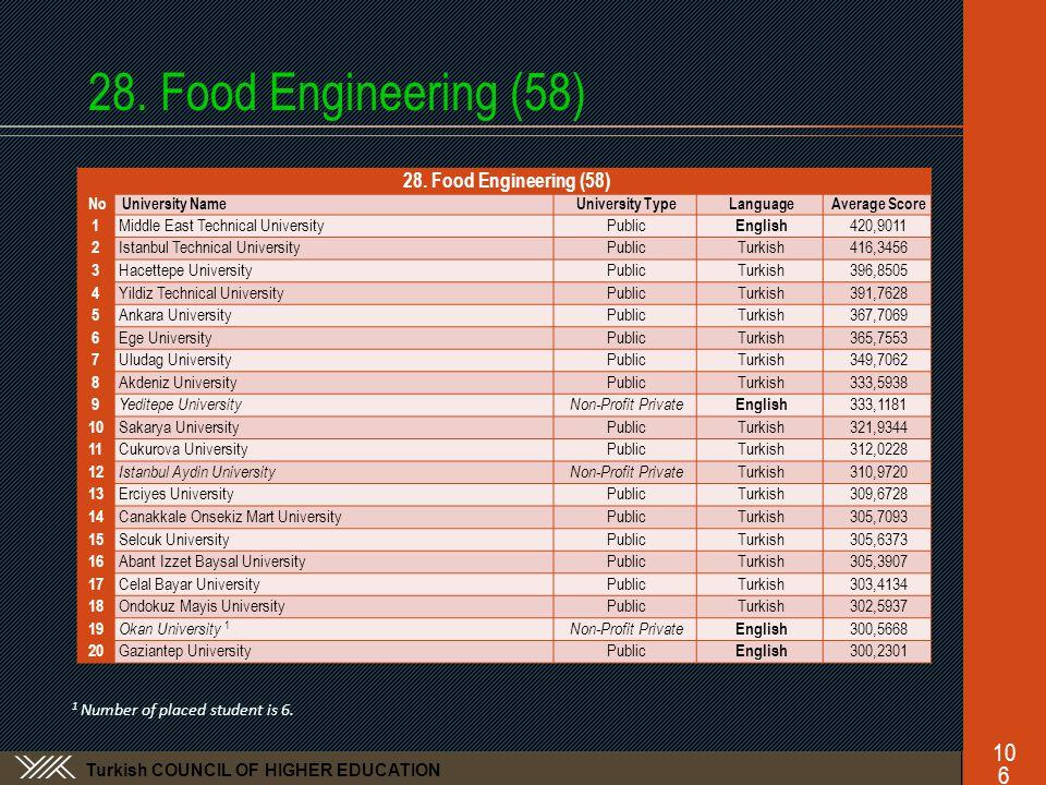Turkish COUNCIL OF HIGHER EDUCATION 28. Food Engineering (58) No University NameUniversity TypeLanguageAverage Score 1 Middle East Technical Universit