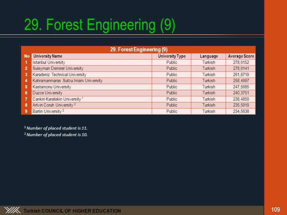Turkish COUNCIL OF HIGHER EDUCATION 29. Forest Engineering (9) 109 29.