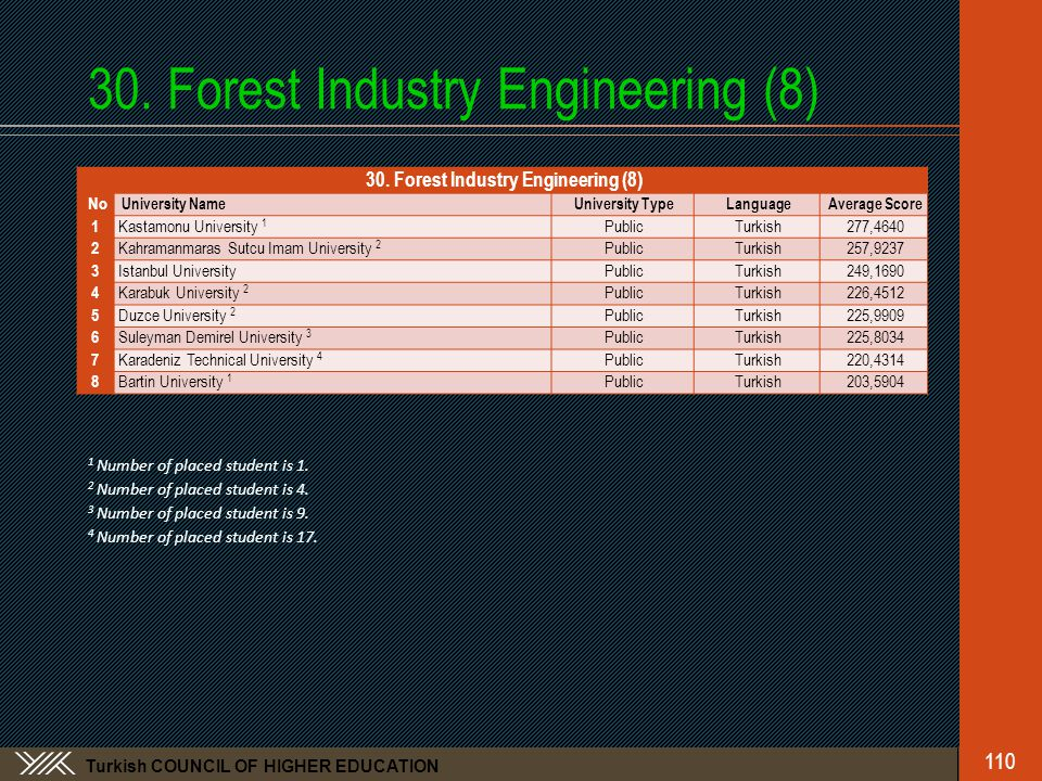 Turkish COUNCIL OF HIGHER EDUCATION 30.Forest Industry Engineering (8) 110 30.
