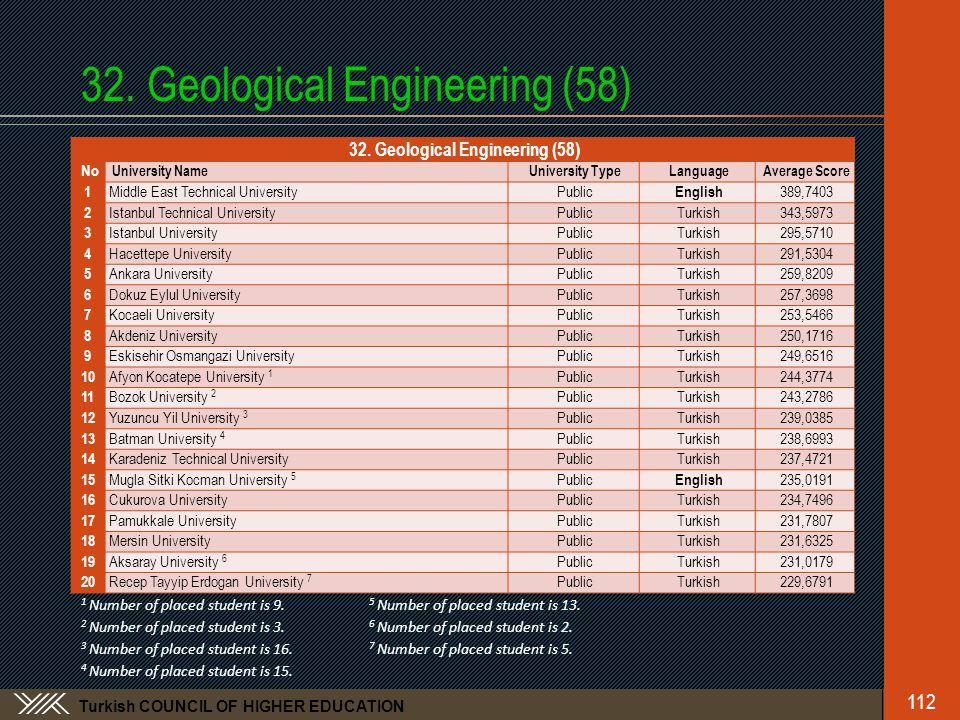 Turkish COUNCIL OF HIGHER EDUCATION 32. Geological Engineering (58) No University NameUniversity TypeLanguageAverage Score 1 Middle East Technical Uni