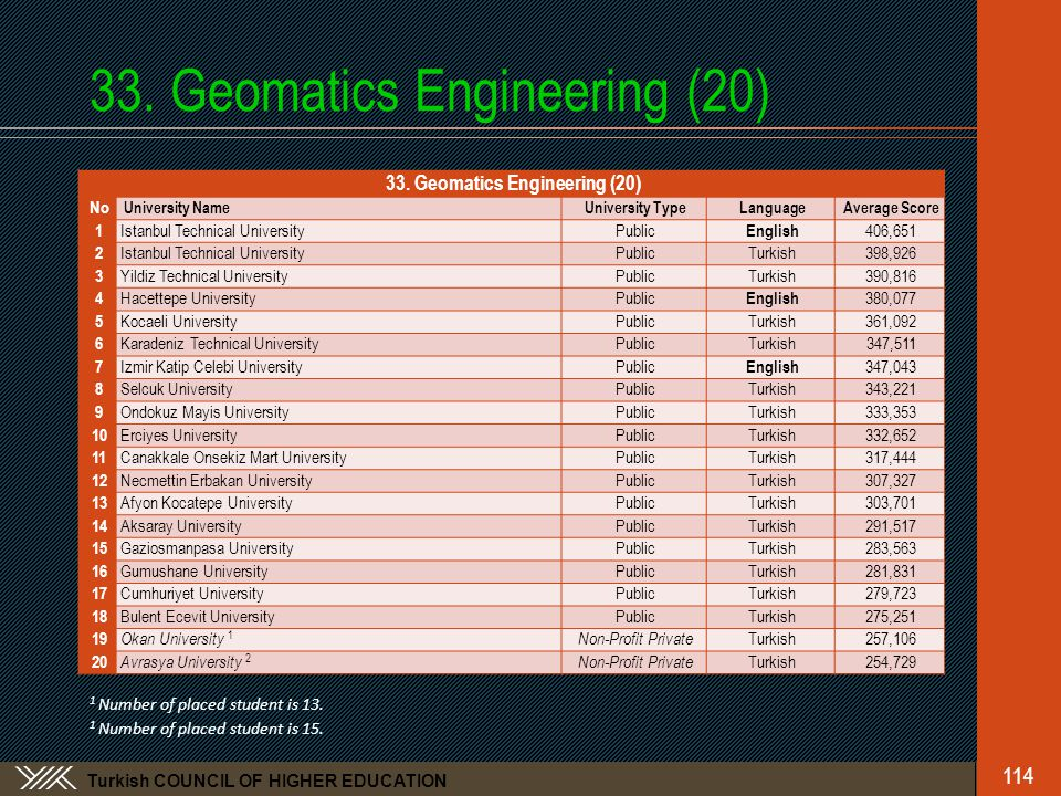 Turkish COUNCIL OF HIGHER EDUCATION 33. Geomatics Engineering (20) 114 33.
