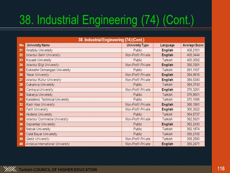 Turkish COUNCIL OF HIGHER EDUCATION 38.Industrial Engineering (74) (Cont.) 118 38.