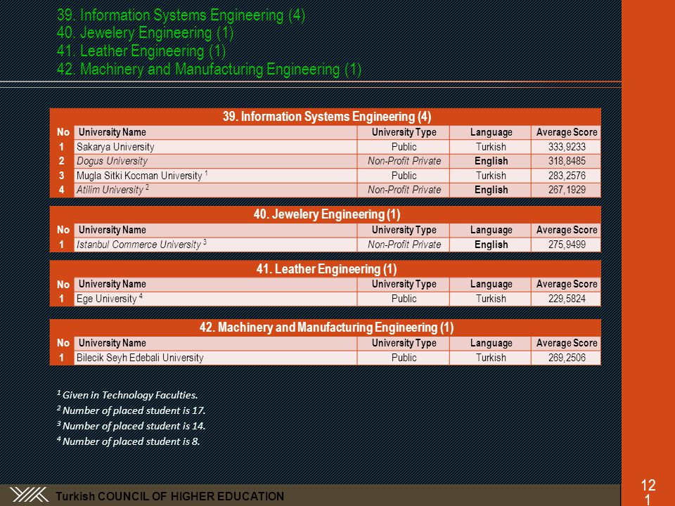 Turkish COUNCIL OF HIGHER EDUCATION 39. Information Systems Engineering (4) 40.