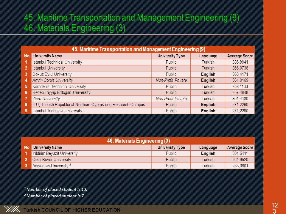 Turkish COUNCIL OF HIGHER EDUCATION 45.Maritime Transportation and Management Engineering (9) 46.