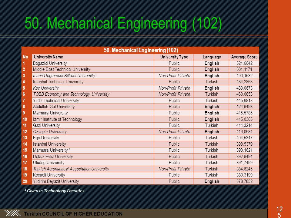 Turkish COUNCIL OF HIGHER EDUCATION 50. Mechanical Engineering (102)125 No University NameUniversity TypeLanguageAverage Score 1 Bogazici UniversityPu