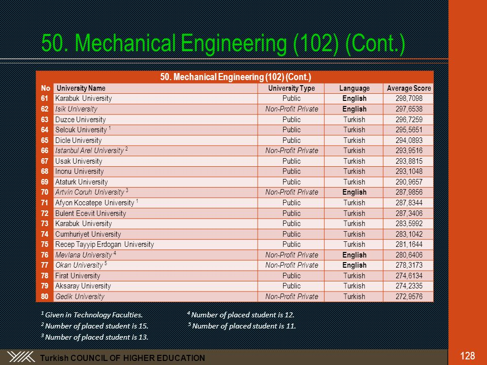 Turkish COUNCIL OF HIGHER EDUCATION 50.Mechanical Engineering (102) (Cont.) 128 50.