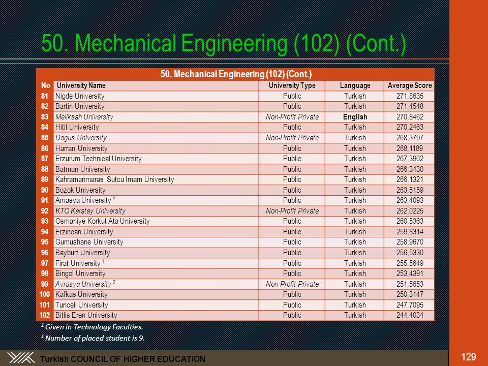 Turkish COUNCIL OF HIGHER EDUCATION 50. Mechanical Engineering (102) (Cont.) 129 50.