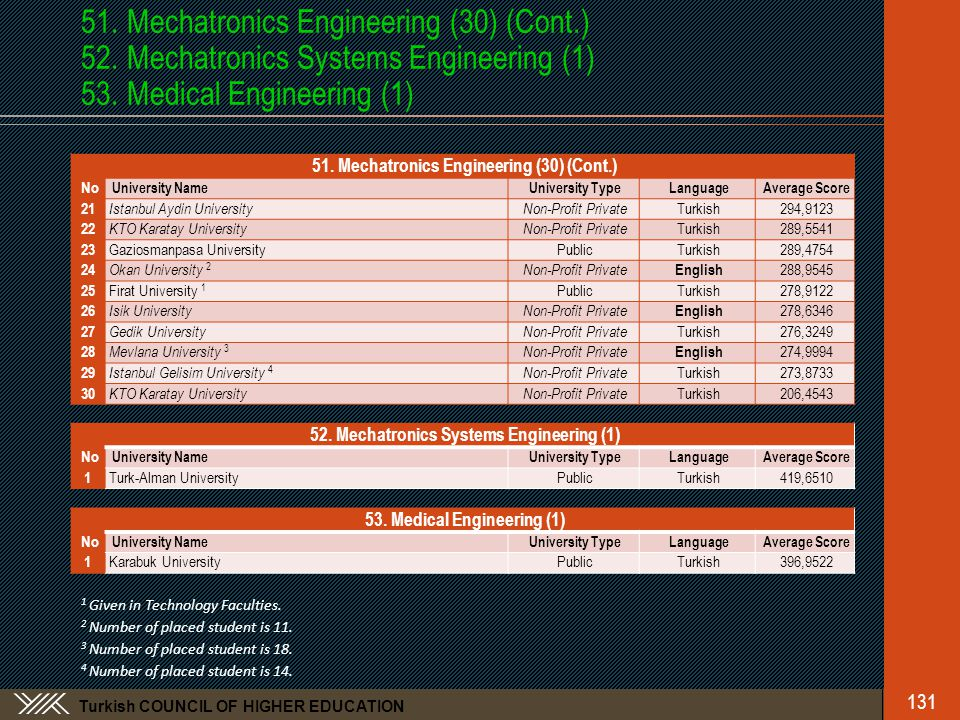 Turkish COUNCIL OF HIGHER EDUCATION 51.Mechatronics Engineering (30) (Cont.) 52.