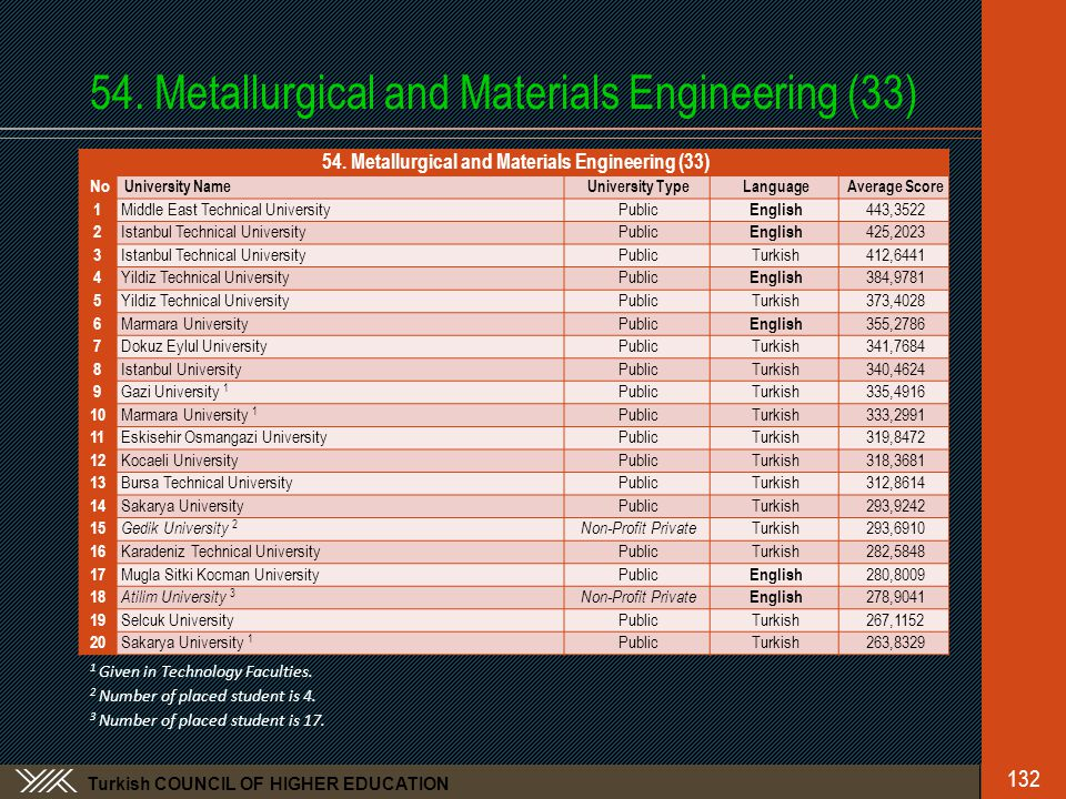 Turkish COUNCIL OF HIGHER EDUCATION 54. Metallurgical and Materials Engineering (33) 132 54.