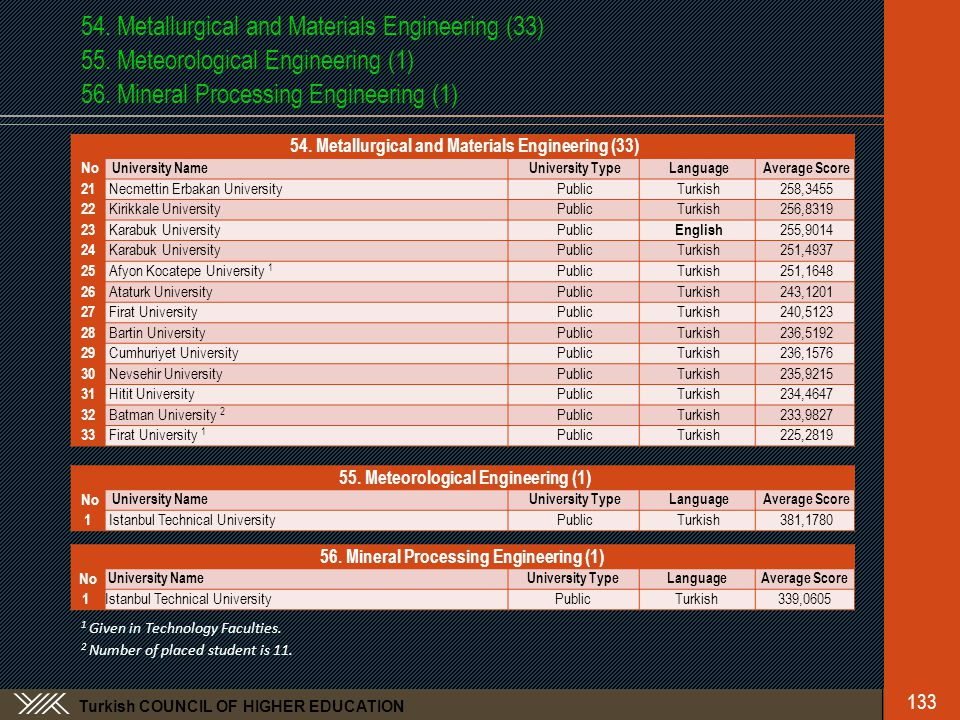 Turkish COUNCIL OF HIGHER EDUCATION 54.Metallurgical and Materials Engineering (33) 55.