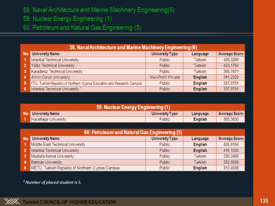 Turkish COUNCIL OF HIGHER EDUCATION 58. Naval Architecture and Marine Machinery Engineering(6) 59.