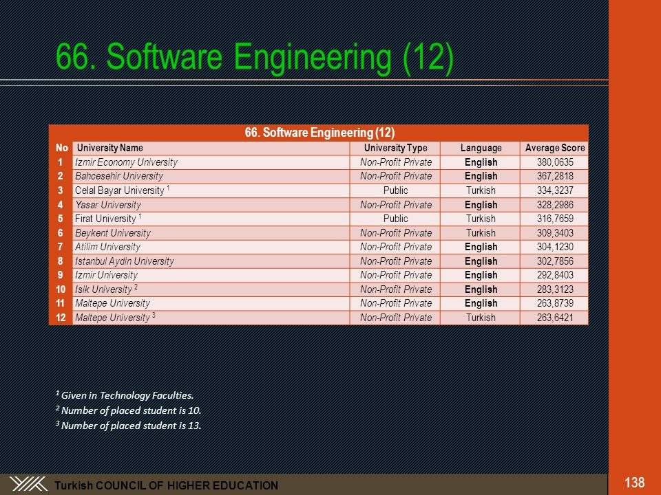 Turkish COUNCIL OF HIGHER EDUCATION 66.Software Engineering (12) 138 66.